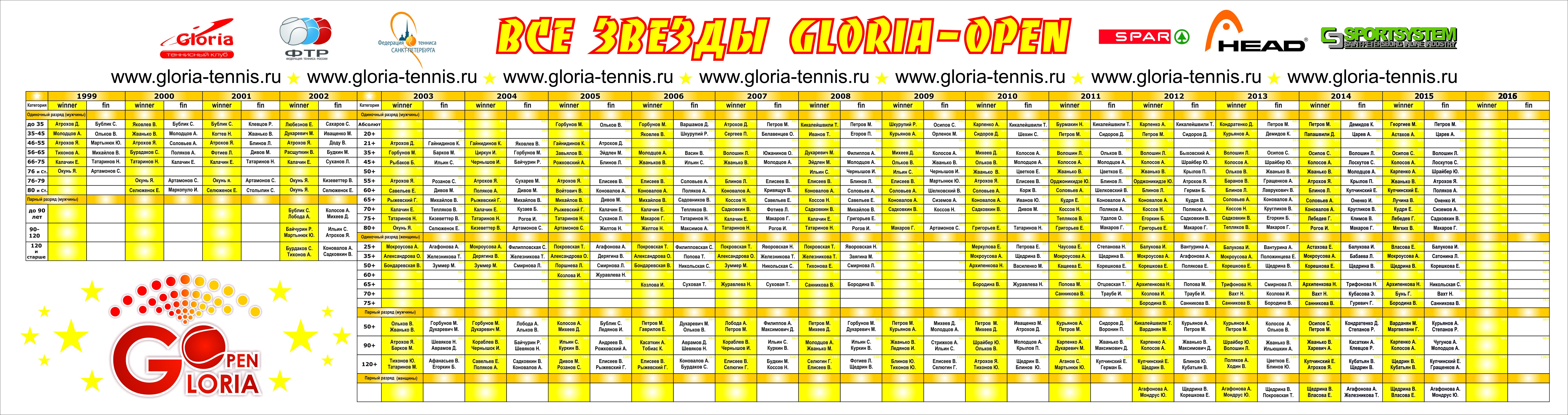 Звезды Gloria Open